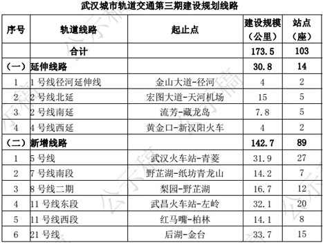 从地铁规划看武汉各区潜力 汉口武昌谁才是亲闺-图 ...